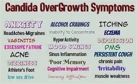 Candida Overgrowth Symptoms