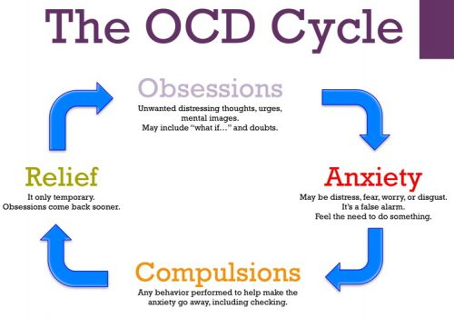 what is ocd disorder